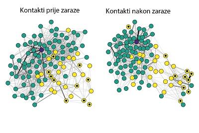 Kontakti prije i nakon zaraze